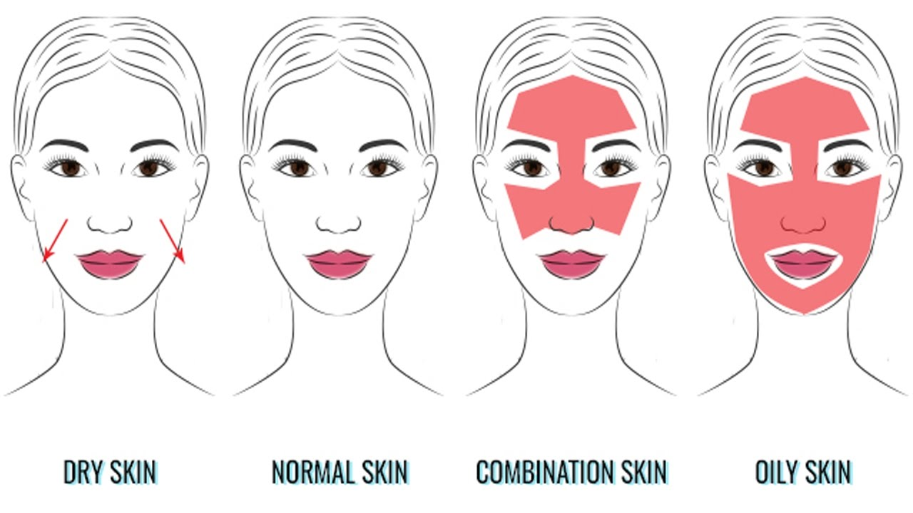 2. Know Your Skin Type